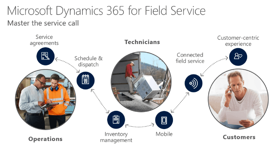Microsoft Dynamics 365 for Field Services in Solzit