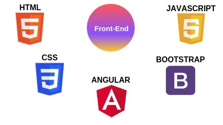 mean-frontend-development