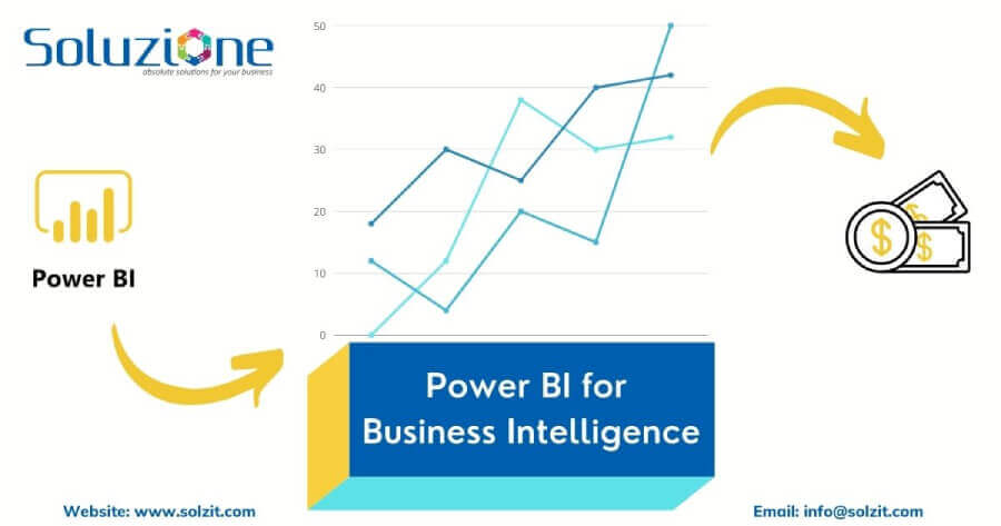 Power BI for Business Intelligence in Solzit