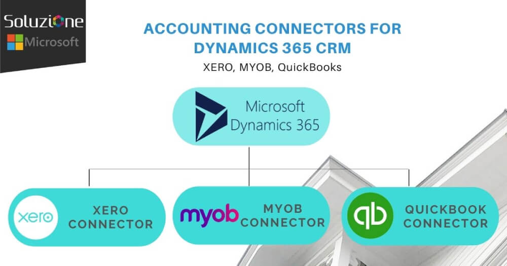 Account Connectors for Dynamics 365 CRM in Soluzione