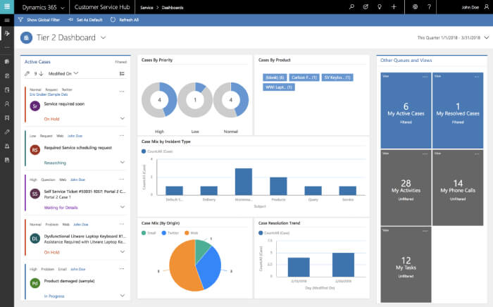 Customer Service Hub dashboard for service managers or team leaders